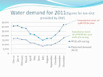 WATER SUPPLY AND DEMAND