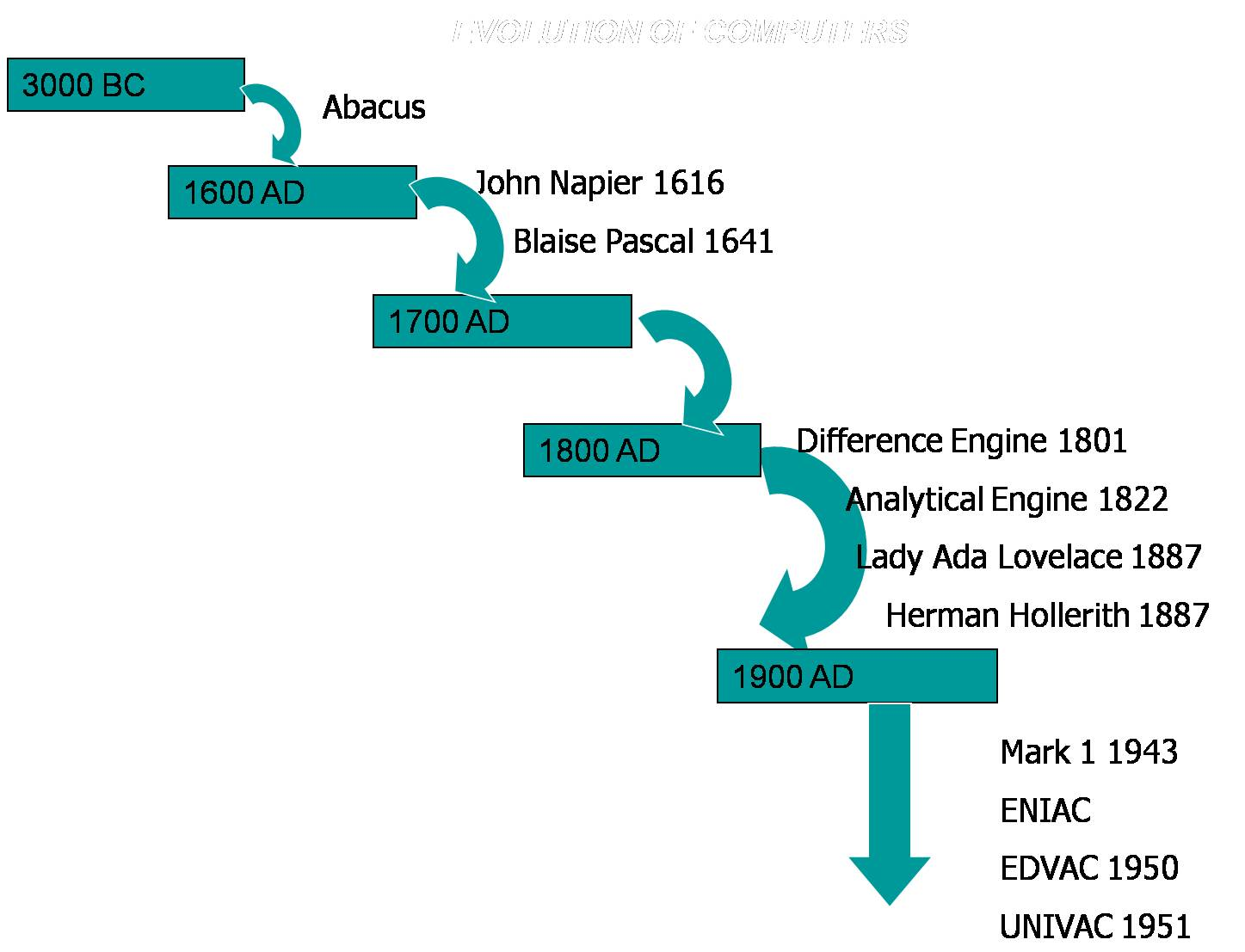 Free Computer Tutorials Evolution Of Computers Difference Engine Diagram Wednesday 16 May 2012