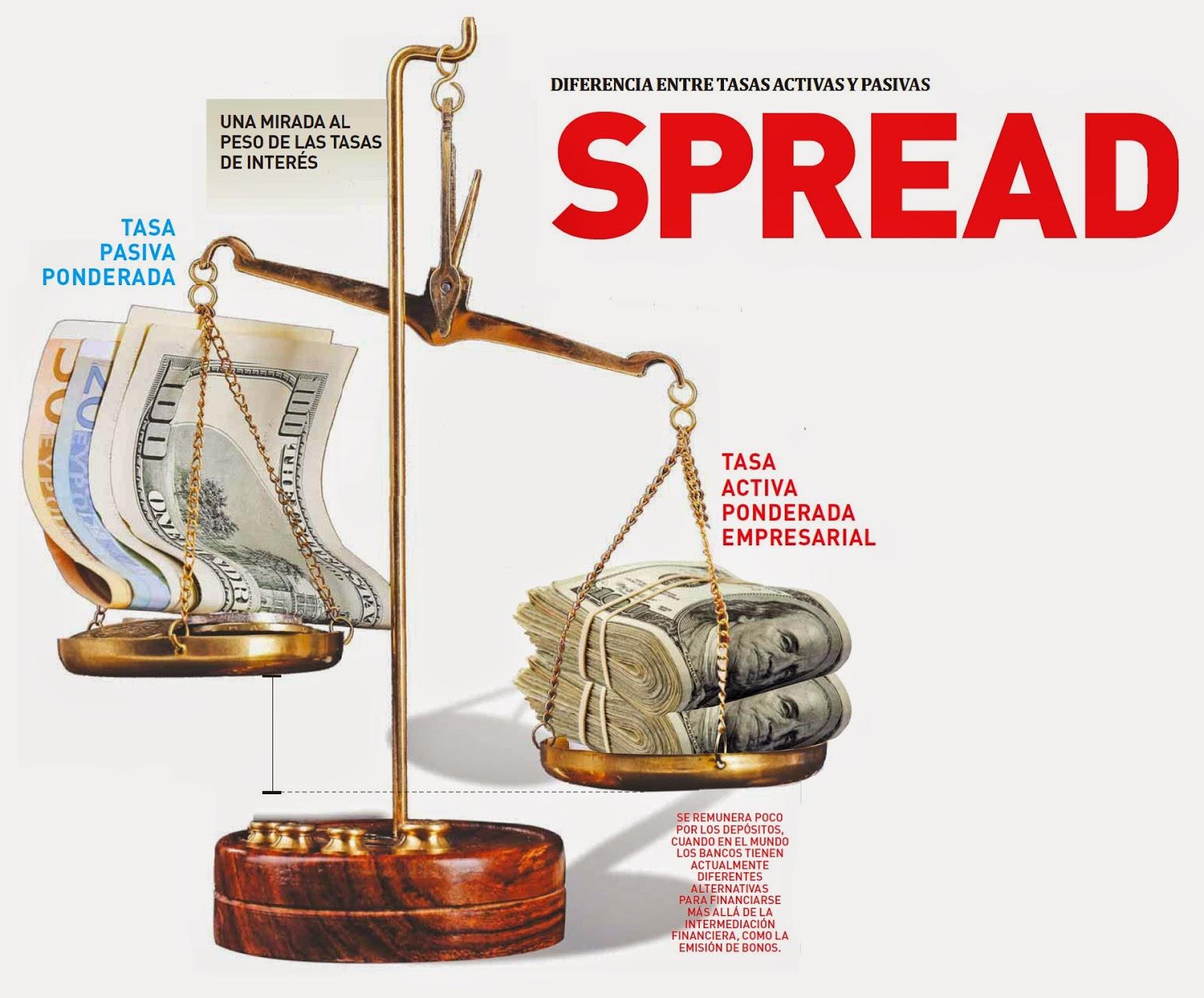el spread financiero en el peru