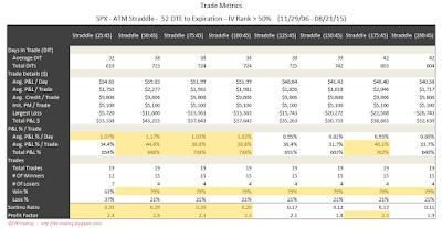 SPX Short Options Straddle Trade Metrics - 52 DTE - IV Rank > 50 - Risk:Reward 45% Exits