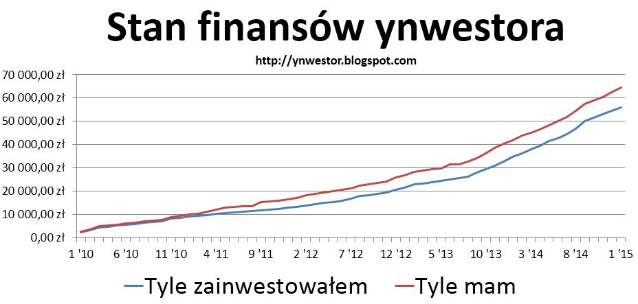 wykres inwestora 2015