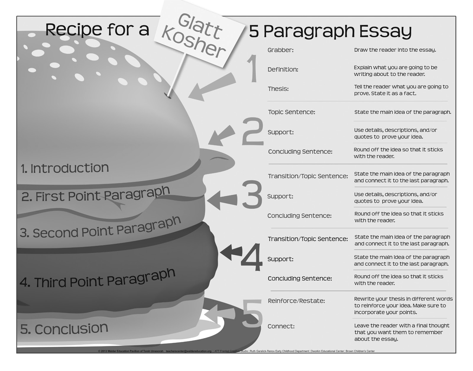 basic 5 paragraph essay 5-paragraph essay structure – visual outline i n t r o d u c t i o n b o d y p a r a g r a p h s c o n c l u s i o n hook (general statements, quotes, pop culture.