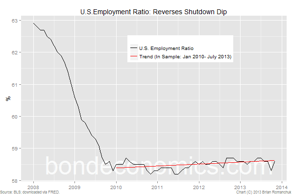 Chart: U.S. Employment Ratio Returns To Trend