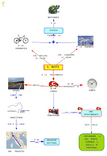 http://mapper-mapper.blogspot.it/2012/03/il-moto.html