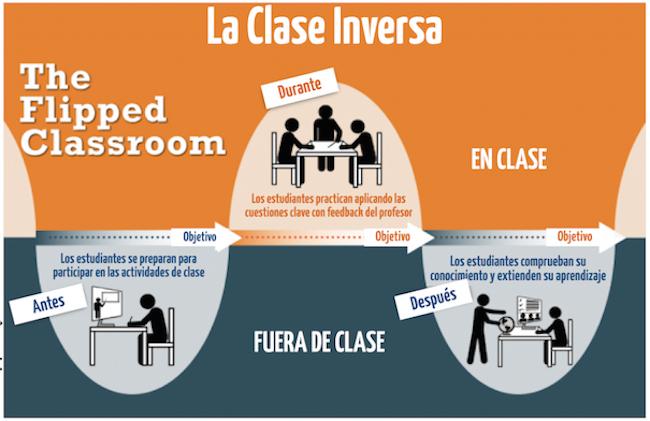 www.theflippedclassroom.es