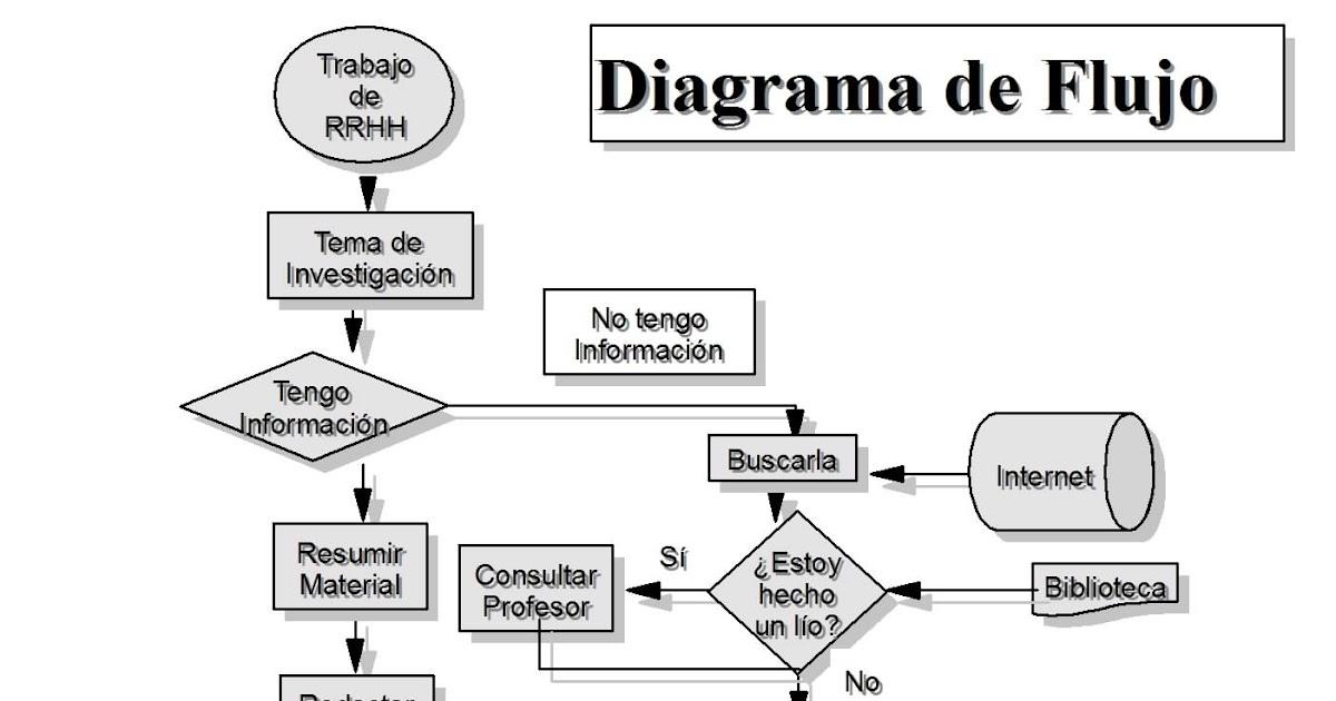 Edu infor diagrama de flujo ccuart Image collections