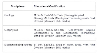 MECL BE/ B Tech/ MSC Geology and Geo Physics as qualification