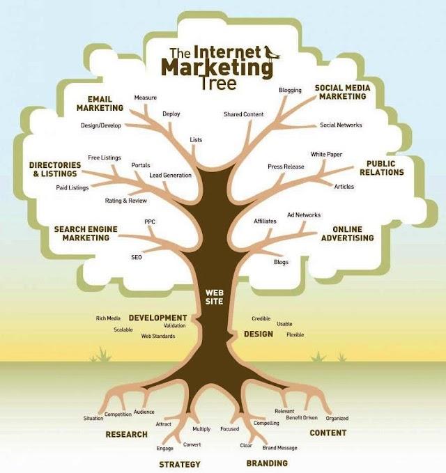The Internet #Marketing Tree