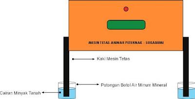MESIN TETAS TELUR - ANWAR PETERNAK AYAM PETELUR