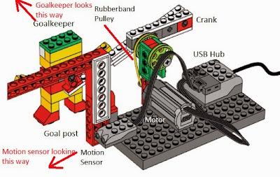 Original Lego Wedo goalkeeper game construction