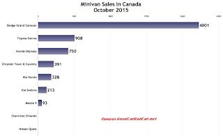 Canada minivan sales chart October 2015