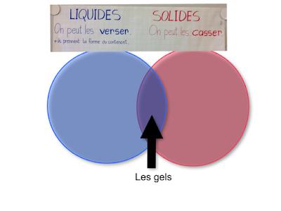 solides et liquides avec tablette numérique