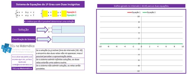 Resolvendo sistemas lineares com 2 equações e 2 incógnitas usando Excel