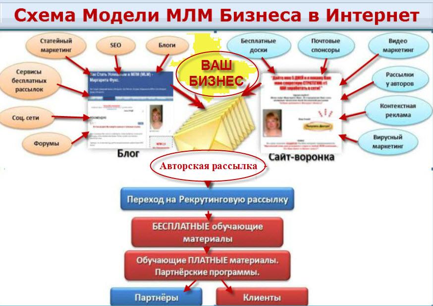 Схема Системы млм бизнеса 2.0