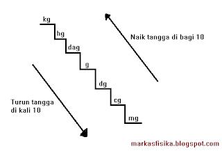 Mengubah atau mengonversi satuan massa merupakan mengubah nilai besaran dari satuan massa yang satu ke satuan massa yang lain, perhatikan gambat tangga konversi satuan massa