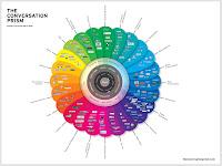 The Conversation Prism