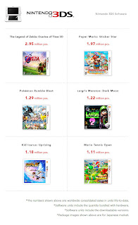 3ds million sellers ltd 3 31 13 2 Nintendos Top Selling Software For Wii U & 3DS
