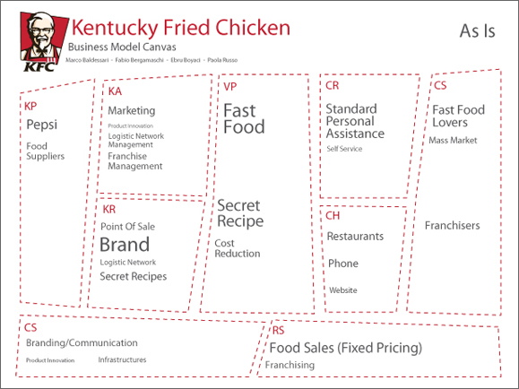 distribution channel essay of kfc
