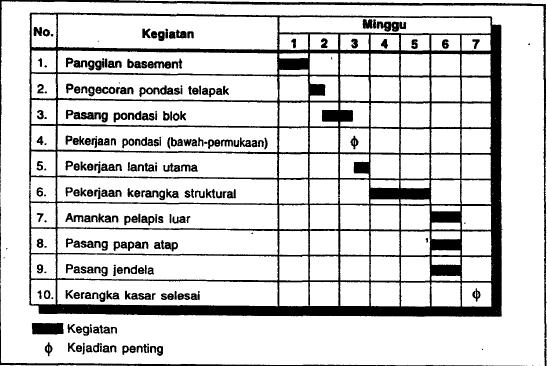 Image Result For Konstruksi Dalam Angka
