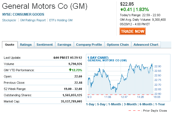 gm stock quote general motors co stock price today. Cars Review. Best American Auto & Cars Review