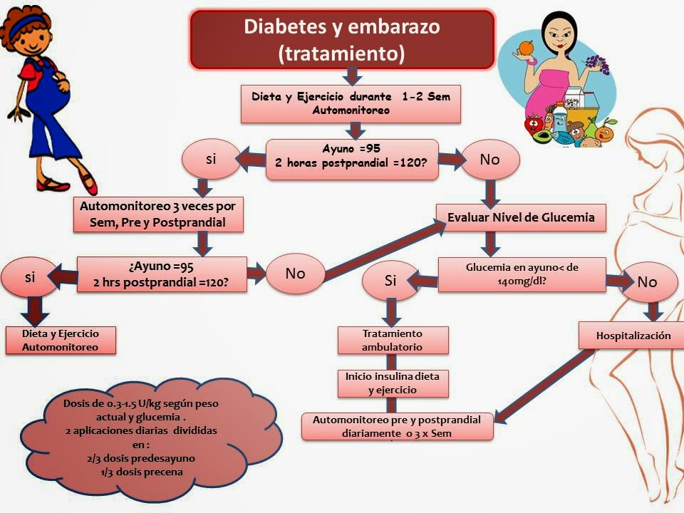 diabetes gestacional home baby´s