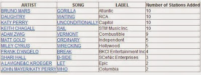 Most Added Song at Radio!