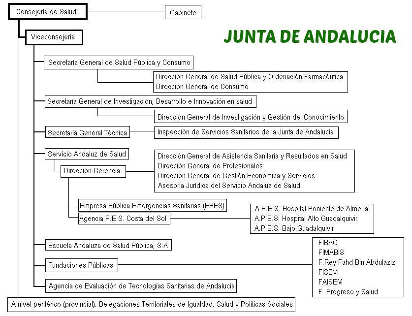 Nueva organizaci n de la consejer a de salud de la junta for Oficina junta de andalucia