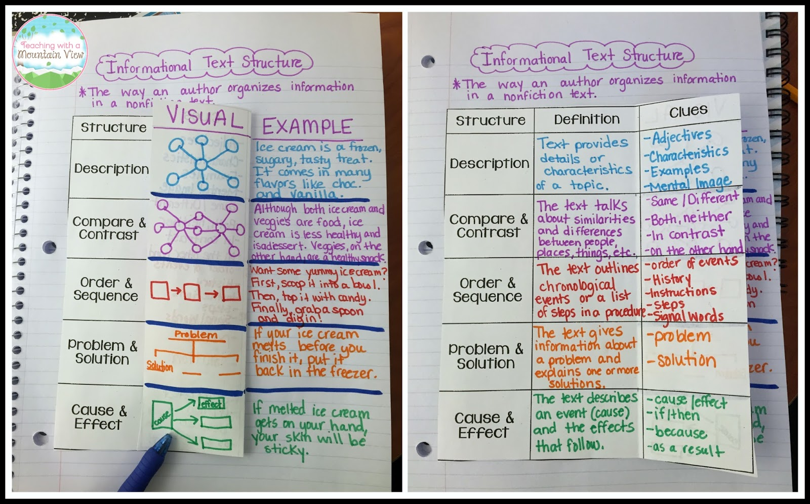 Teaching With A Mountain View  Informational Text Structures