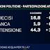 Sondaggio Emg per TgLa7: Lega sorpassa Forza Italia, boom astensionismo