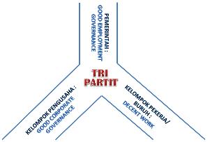 Pembentukan Dan Peningkatan Peran LKS Tripartit