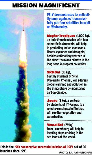 essay on pslv Short essay on chandrayan-1 was launched on 22 october 2008 at 622 am ist from satish dhawan space centre using isro's 444 metre tall four stage pslv launch rocket.