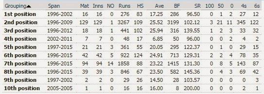 Shahid Afridi - ODI statistics by batting position