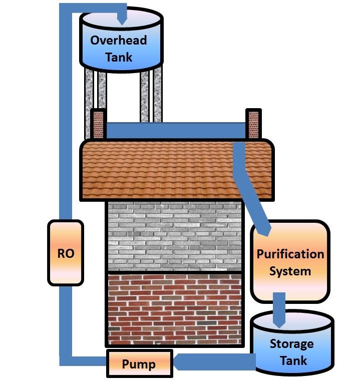 rainwater harvesting system bessrain system