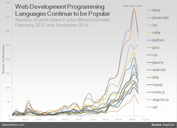 Javascript שפת התכנות המובילה