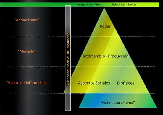 relaciones sociales de produccion