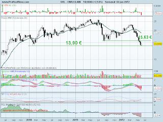 analisis tecnico de-ohl-a 5 de junio de 2012
