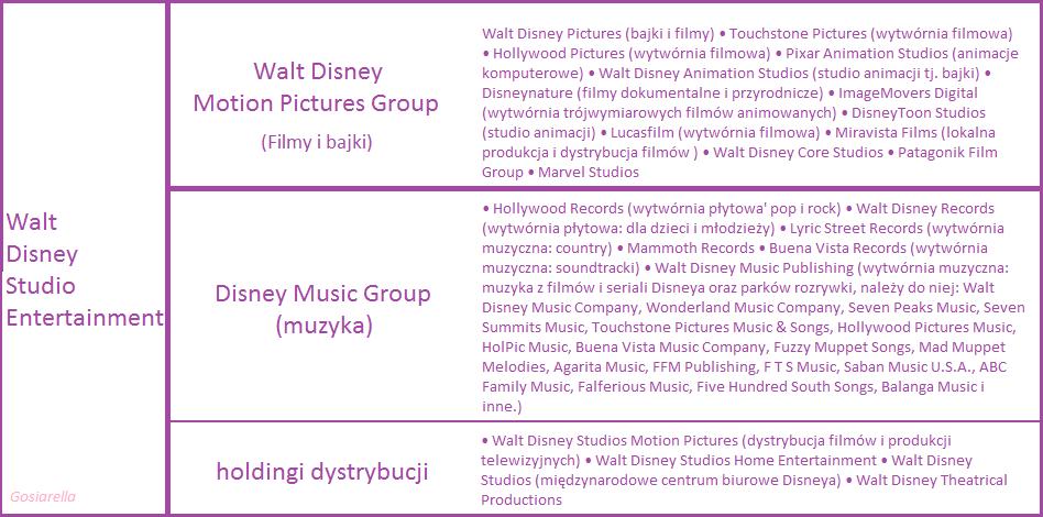 Firmy należące do Disneya
