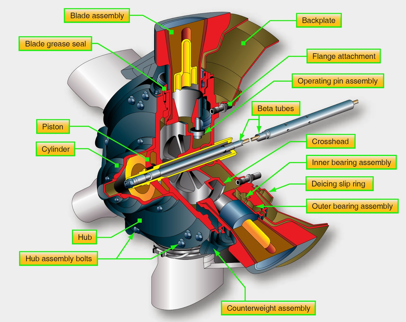Aircraft systems Turboprop Engines and Propeller Control Systems