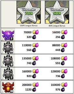 League-Bonus-dan-Loot-Sistem-Terbaru-Pada-Clash-Of-Clans
