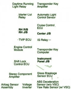 Fuse%2BBox%2BToyota%2B2006%2BMatrix%2BUnder%2BThe%2BDash%2BDiagram%2BLegend circuit diagram knowledge fuse box toyota 2006 matrix under the Toyota Electrical Wiring Diagram at aneh.co