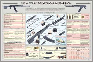5,45-мм РУЧНОЙ ПУЛЕМЕТ КАЛАШНИКОВА РПК-74М