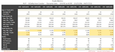 Iron Condor Trade Metrics RUT 59 DTE 8 Delta Risk:Reward Exits