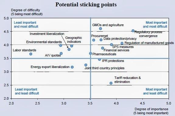 Áreas de negociación del #TTIP #ATCI y escala de de dificultad a la hora de llegar a un acuerdo