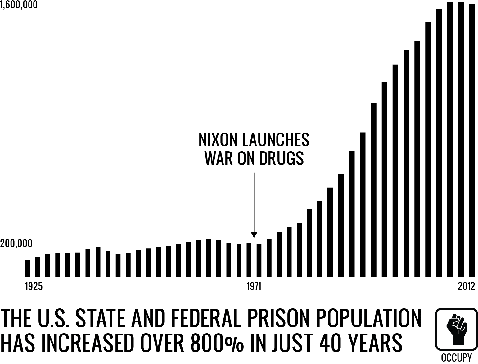 War on Drugs Prison Population Increase