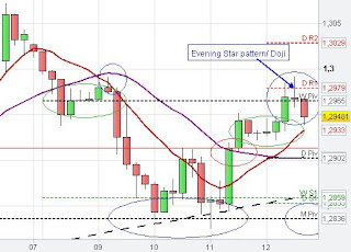 Evening Star/ Doji Candlestick patterns