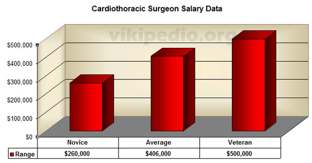 cardiac surgeon salary | orthodontist salary, Sphenoid