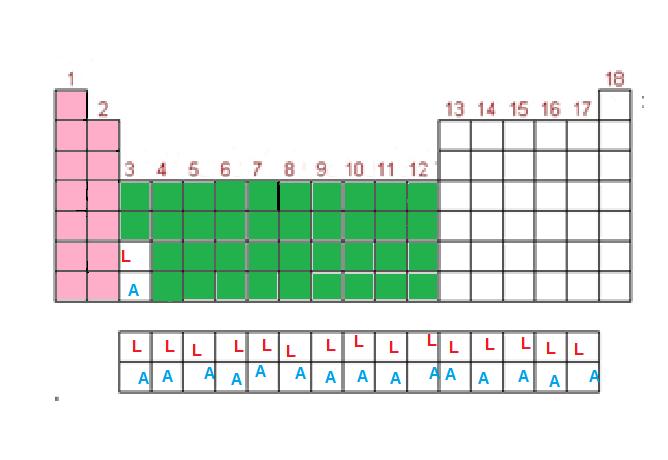 Equipo de quimica e2 ubicacin en la tabla peridica de los 8 marca con una a los actnidos urtaz Images