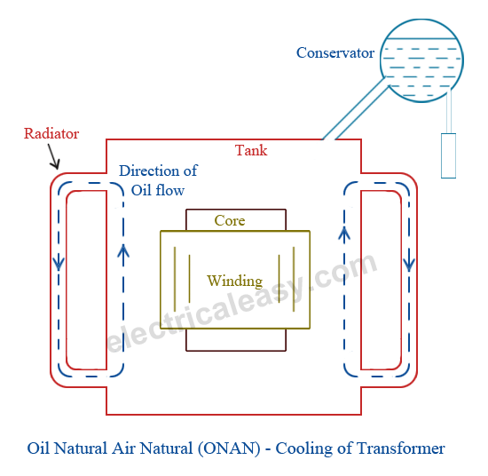 Cooling of transformer - Oil Natural Air Natural - ONAN