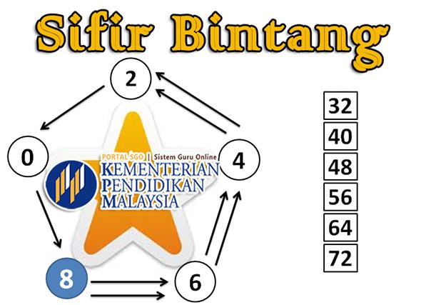 Pedagogi KSSR | ABM Matematik Sifir Bintang 2 dan 8