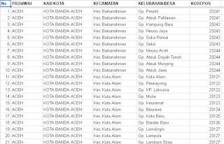Catatan Ahcmad Mu Arrof Kodepos Kota Banda Aceh